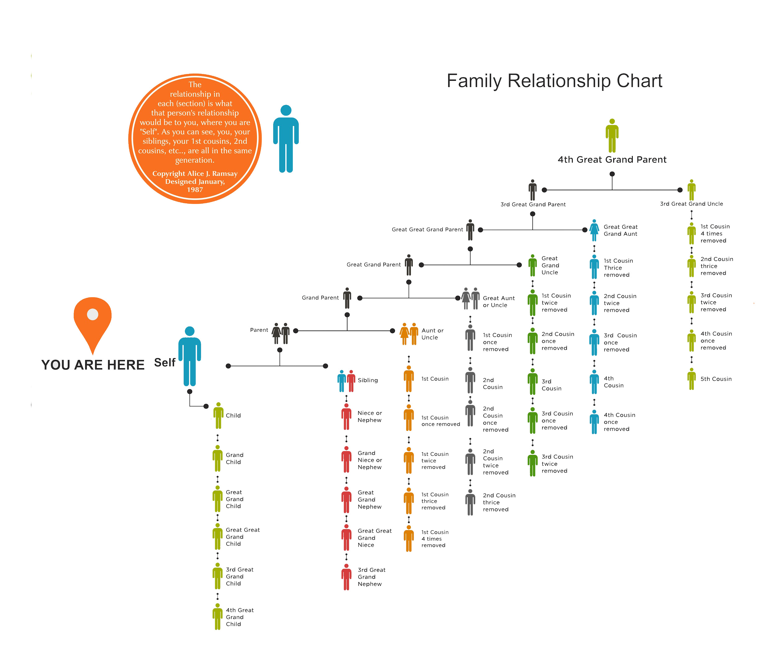 Family Relationship Chart